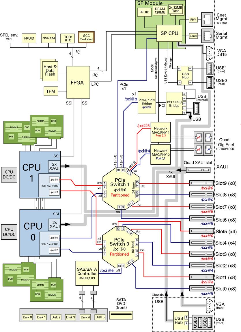 t4 1 block diagram