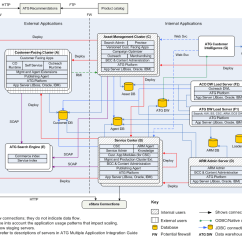 Application Integration Architecture Diagram Coil To Distributor Wiring