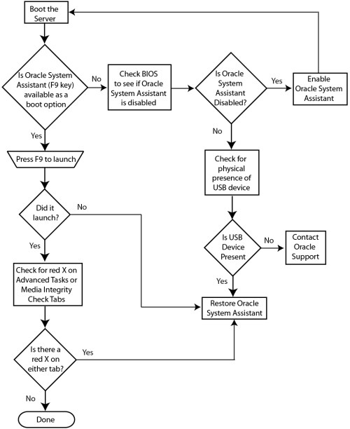 small resolution of image troubleshooting flowchart for oracle system assistant