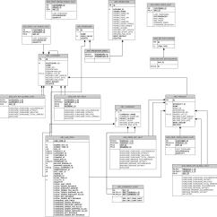 Visio Site Map Diagram 2003 Ford F150 Ac Wiring Commerce Erd