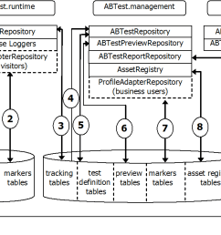 note an identical architecture exists in support of atg campaign optimizer for commerce with atg instances dcs abtest runtime dcs abtest management  [ 1213 x 675 Pixel ]