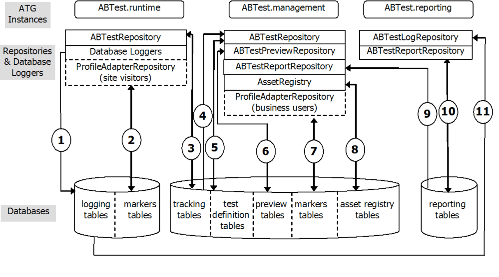 medium resolution of note an identical architecture exists in support of atg campaign optimizer for commerce with atg instances dcs abtest runtime dcs abtest management