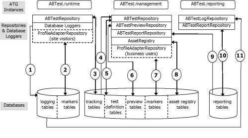small resolution of note an identical architecture exists in support of atg campaign optimizer for commerce with atg instances dcs abtest runtime dcs abtest management