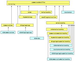 Order Interfaces Diagrams
