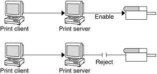 Administering Print Requests by Using LP Print Commands