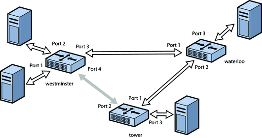 Bridging Overview Oracle Solaris Administration Network