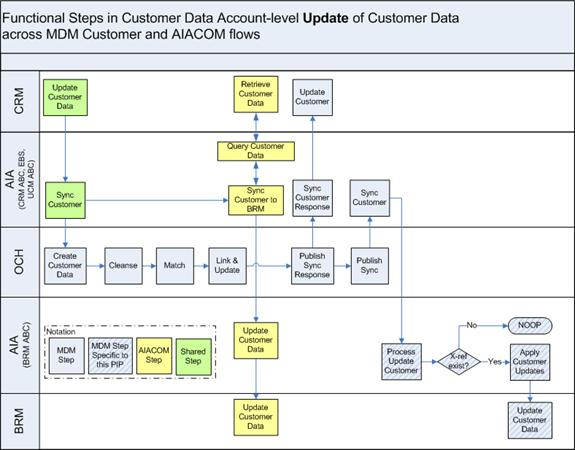 crm workflow diagram grow room designs with pictures and oracle customer master data management integration base pack