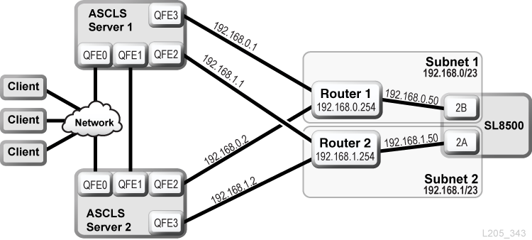 Dual TCP/IP Overview