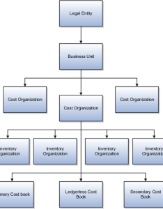 Cost organization structure also oracle fusion applications accounting and receipt rh docs