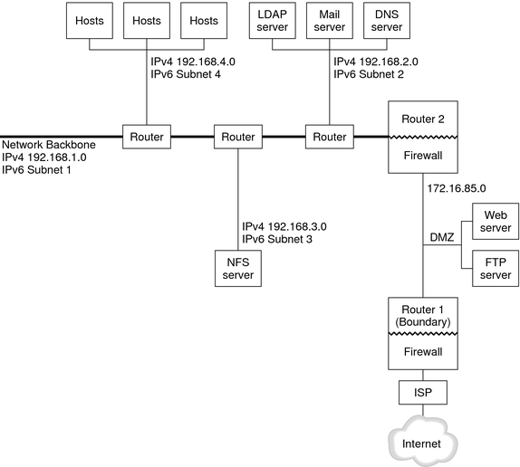 dmz network diagram with 3 where does ham come from on a pig ipv6 topology scenario configuring and administering image the figure shows an next text describes s contents
