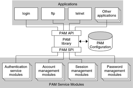 Introduction to the PAM Framework  Developers Guide to Oracle Solaris 11 Security