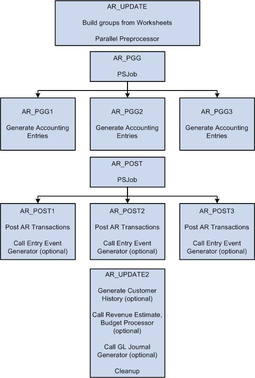 how to create a flow diagram dayton gear motor wiring peoplesoft receivables 9.1 peoplebook