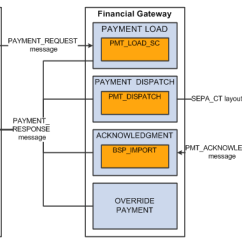 Sequence Diagram For Payroll Management System Rv Fridge Wiring Peoplesoft Financial Gateway 9.1 Peoplebook