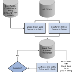 For Credit Card Transaction Process Flow Diagram Taser Circuit Peoplesoft Order To Cash Common Information 9.1 Peoplebook