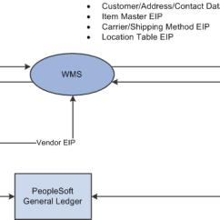Inventory Management Data Flow Diagram Wild Turkey Anatomy Peoplesoft Supply Chain Integration 9.1 Peoplebook