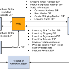 Inventory Management Model Diagram 1996 Honda Accord Distributor Wiring Peoplesoft Supply Chain Integration 9 1 Peoplebook