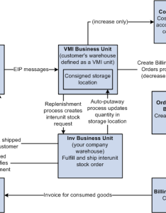 The process flow for vendor managed inventory when consigned items are stored at your customer   location also peoplesoft peoplebook rh docs oracle