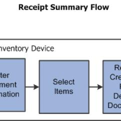 Inventory Management Process Flow Diagram Craftsman Weedeater Fuel Line Peoplesoft Mobile 9.1 Peoplebook