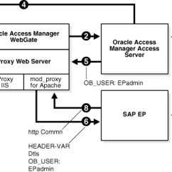 Sap Portal Architecture Diagram Door Access Wiring Integrating Oracle Manager With Netweaver Enterprise