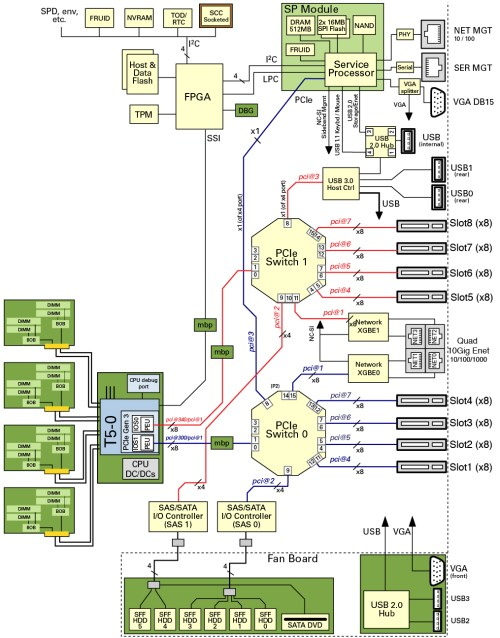 small resolution of system schematic sparc t5 2 server service manual switch wiring diagram t5 2 block diagram