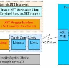 How Net Framework Works Diagram Marine Battery Disconnect Switch Wiring Creating Tuxedo Workstation Client Applications Figure 1