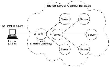 Introducing ATMI Security