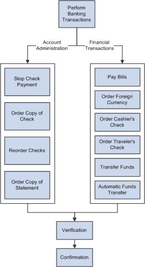 PeopleSoft Banking Transactions 91 PeopleBook