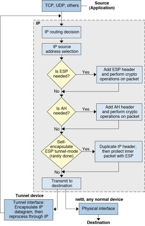 IPsec Packet Flow  Securing the Network in Oracle® Solaris 112