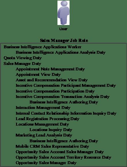 Security Job Description Manager Data