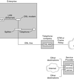 image the figure shows how pppoe is implemented at an enterprise a telephone company [ 1293 x 1011 Pixel ]