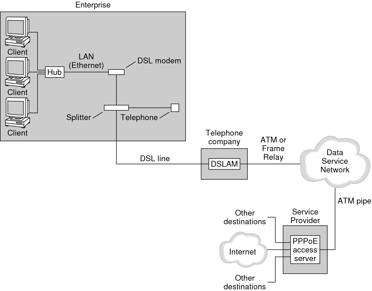 hight resolution of image the figure shows how pppoe is implemented at an enterprise a telephone company