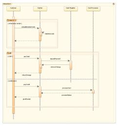 sequence diagram with combined fragments [ 871 x 922 Pixel ]