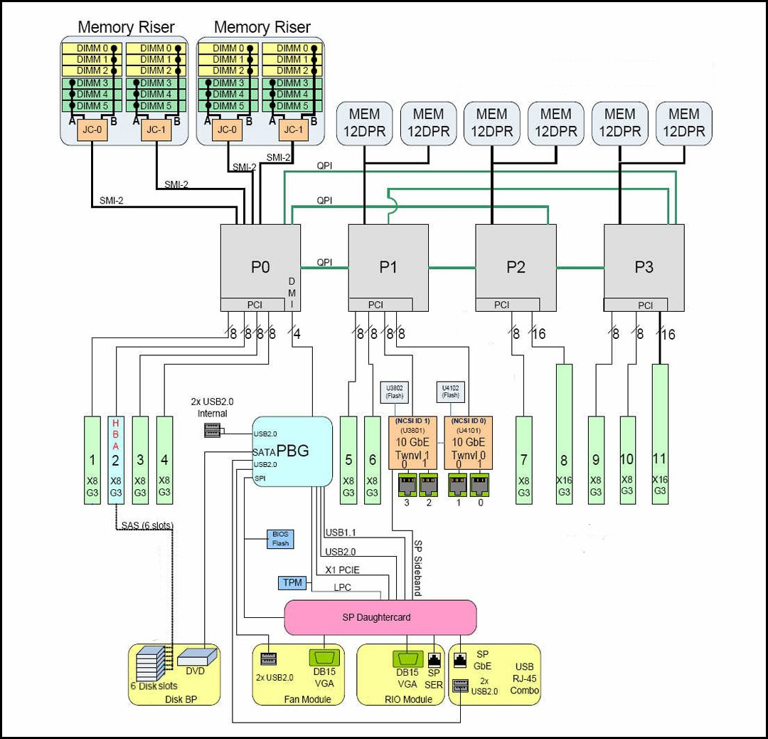 hight resolution of image an illustration showing the block diagram for a 4 cpu configuration
