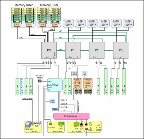 small resolution of image an illustration showing the block diagram for a 4 cpu configuration