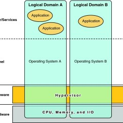 Diagram Of Hypervisor Uk Household Wiring Diagrams And Logical Domains Oracle Vm Server For