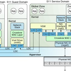 Stack Diagram Virtual Environment Swamp Cooler Wiring Oracle Solaris 11 Networking Overview Vm Server