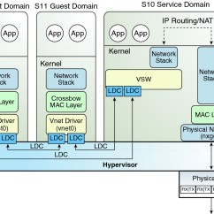 Network Diagram Software For Mac Mtd Lawn Tractor Wiring Configuring Nat On An Oracle Solaris 10 System - Oracle® Vm Server Sparc 3.1 Administration ...