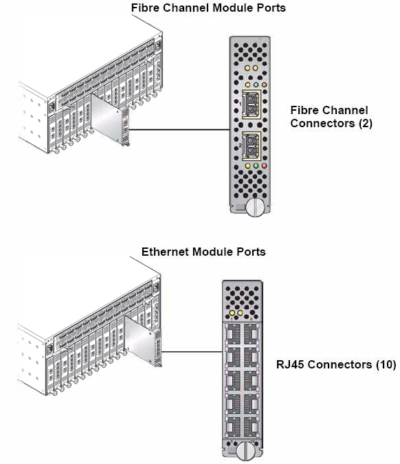 Connecting to Switches, Routers and Other Equipment