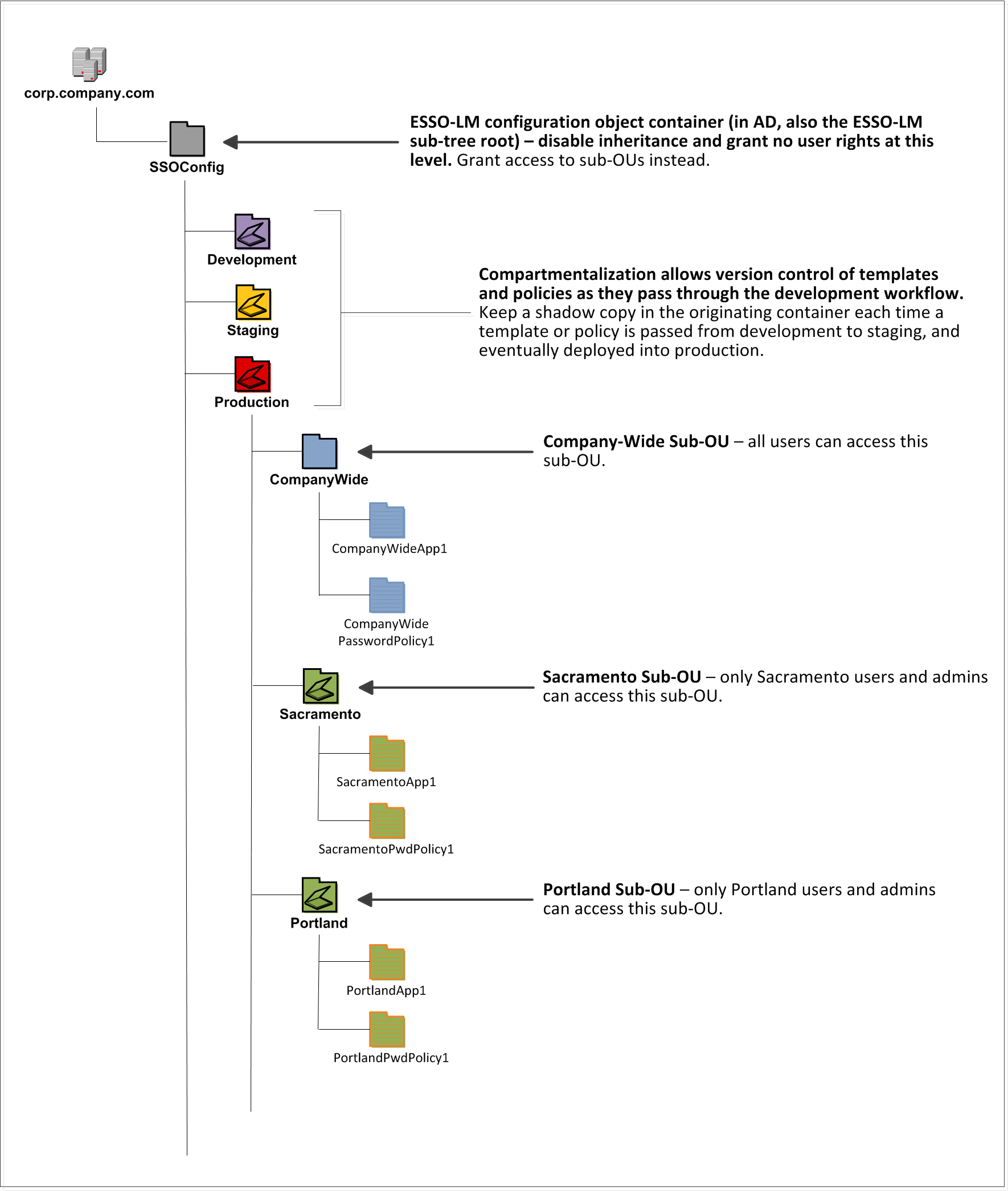 directory tree diagram 2 way vs 3 valve deploying logon manager with microsoft active