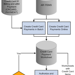 For Credit Card Transaction Process Flow Diagram Directv Swm 16 Understanding Processing