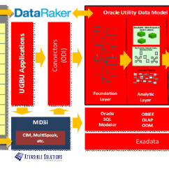 Architecture Of Data Warehouse With Diagram Goodman Heat Pump Defrost Control Wiring Introduction To Oracle Utilities Model Customization