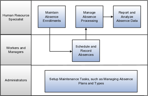 Using Absence Management
