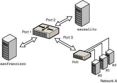 Overview Of Bridged Networks Managing Network Datalinks In