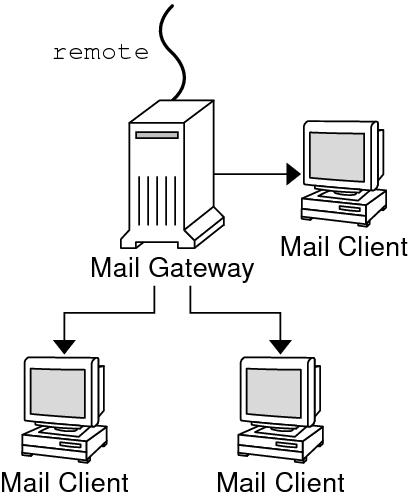 Default Gateway Diagram, Default, Free Engine Image For
