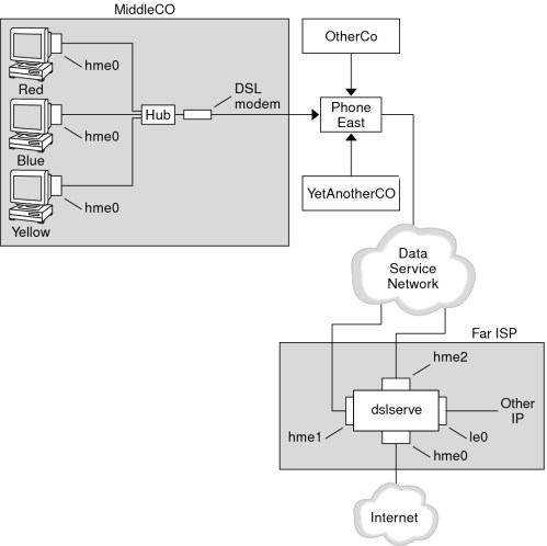 small resolution of image this figure shows an example of a pppoe tunnel to be used in tasks