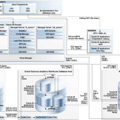 Oracle Database 11g Architecture Diagram With Explanation Iveco Daily 35s12 Wiring Bi Applications Deployment