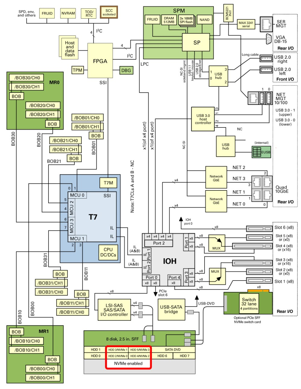 medium resolution of wiring diagram for a server wiring diagram centre block diagram client server wiring diagramsserver block diagram