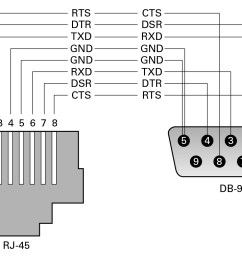 image pinout conversion of rj 45 to db 9 connector  [ 1062 x 763 Pixel ]