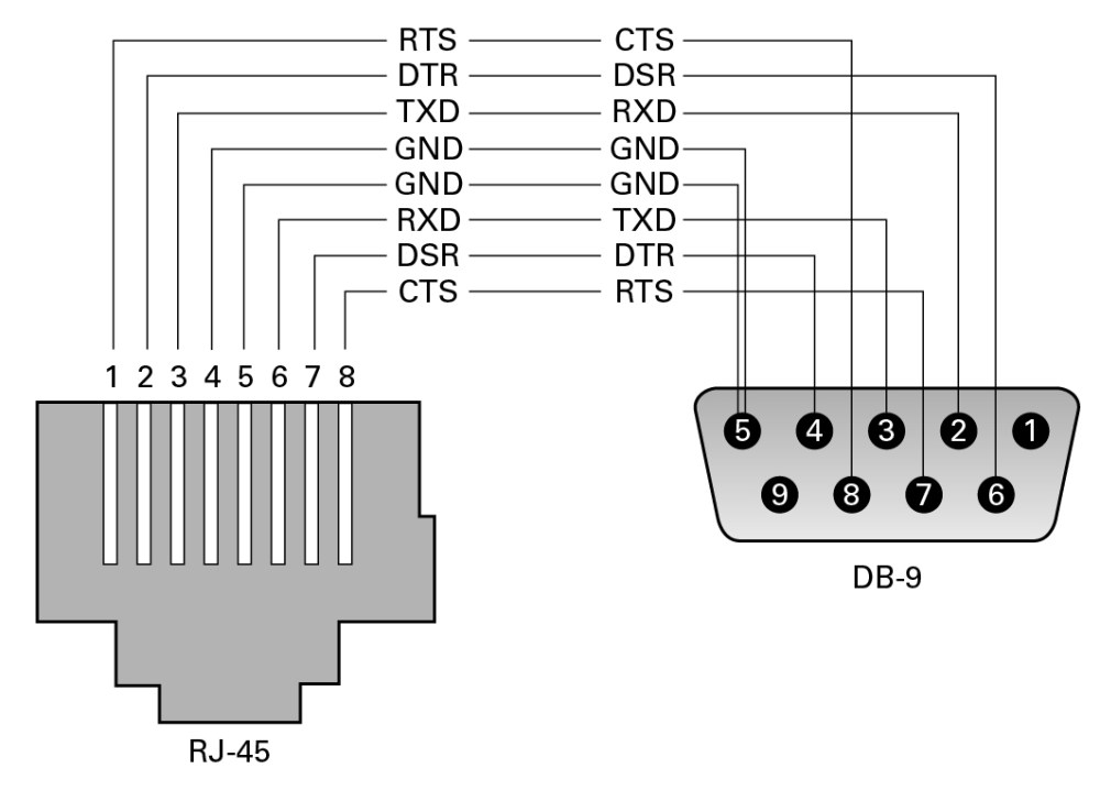 medium resolution of image pinout conversion of rj 45 to db 9 connector