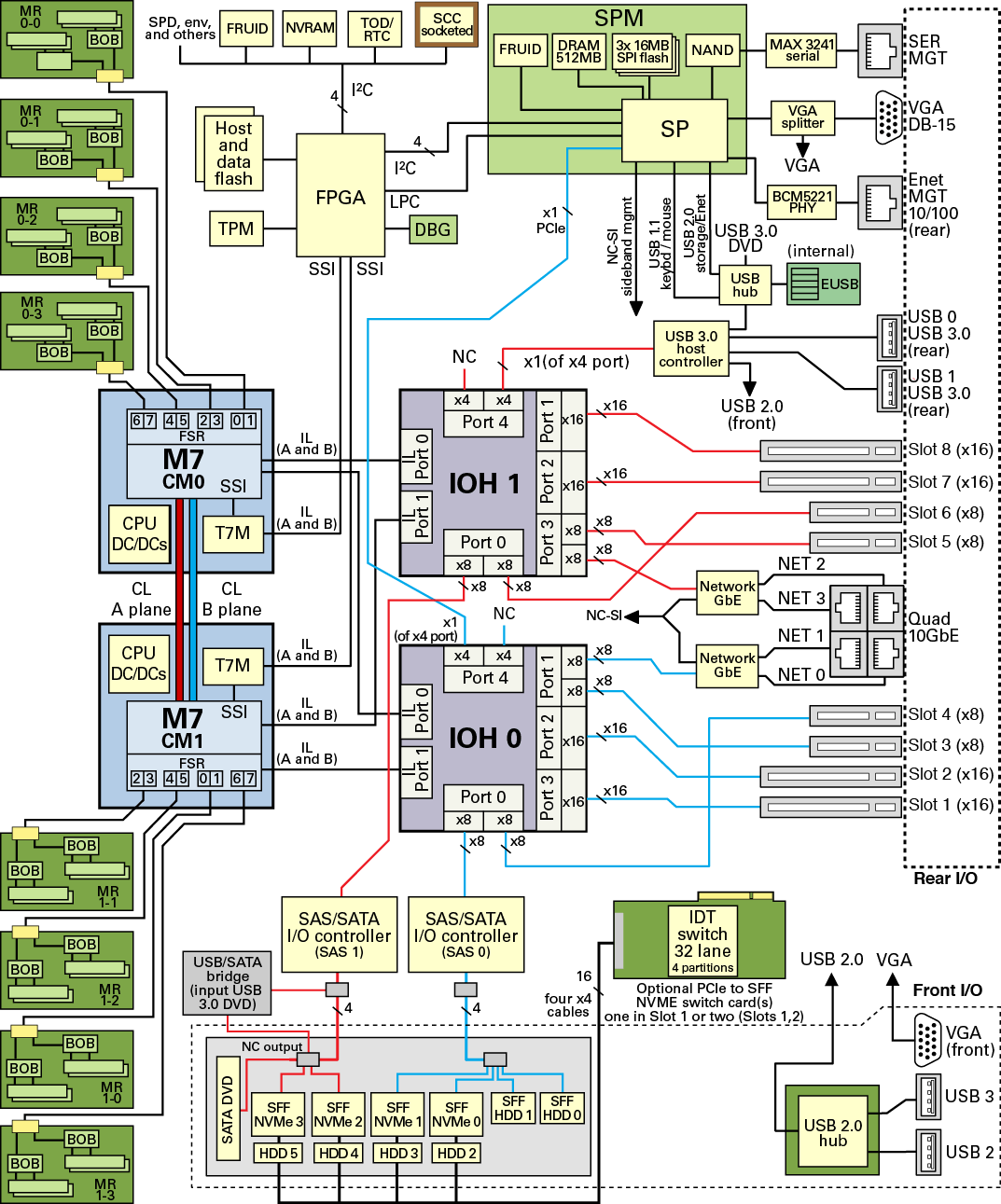 b tree index in oracle with diagram evinrude ficht ignition switch wiring server block sparc t7 2 service manual